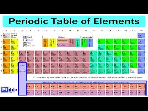 The New Periodic Table Song Cover Mp3 Mp4 Full Hd Hq Mp4 3gp