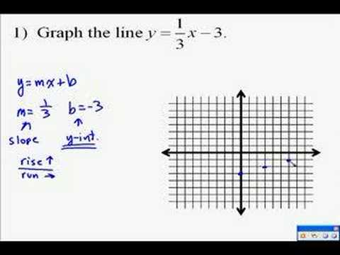 A14.9 Graphing Lineare Gleichungen