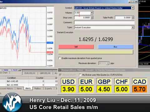 Forex day trading – Live US Retail Sales – Analysis & Tutorial