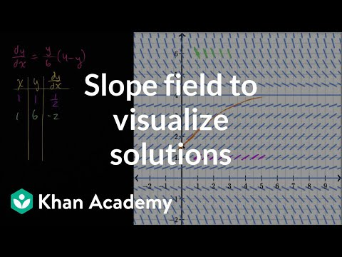 how to find the equation of a slope field