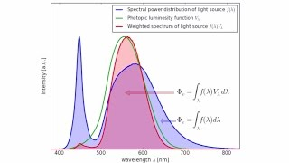 Luminous Efficacy Radiation in LED System Calculations