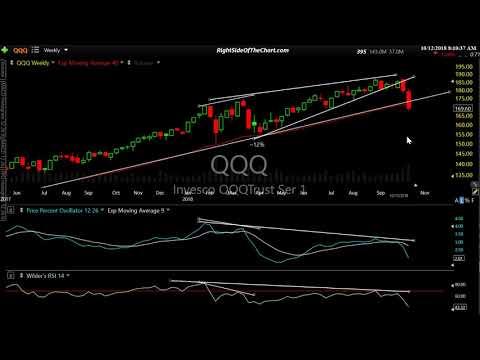 Stock Market Analysis 10-12-18