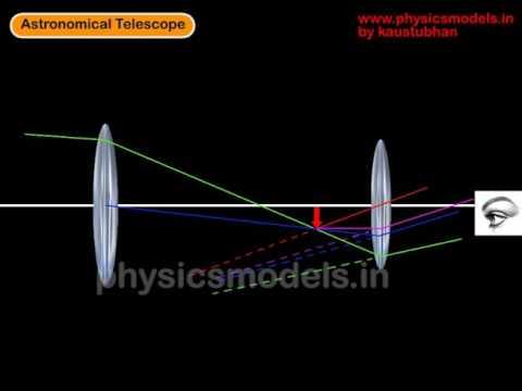 Compound telescope