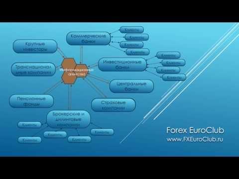 , title : 'Что такое Форекс и что такое маржинальная торговля?'