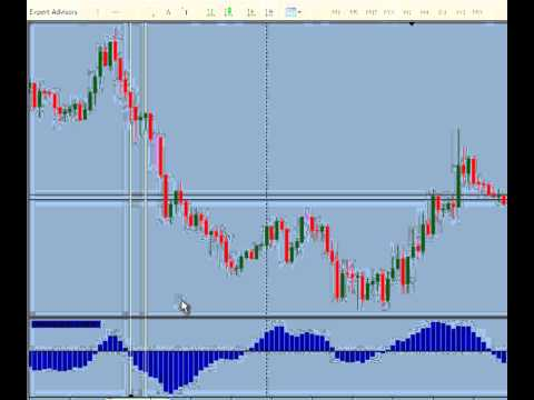 Forex Simple Day Trading Strategy, Trading With The Trend
