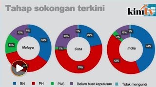"""A survey by PKR-linked Invoke claims that Pakatan Harapan may be able to win the next election, with """"Malay"""" support for the..."""