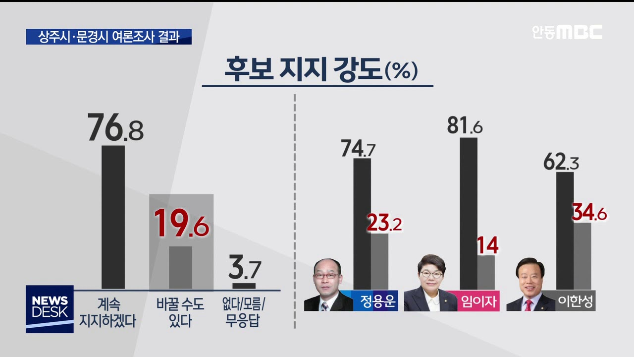 R]4.15 총선 여론조사 결과 - [상주시문경시]