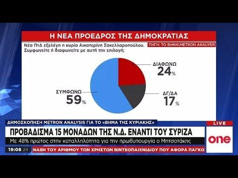 Video - Metron Analysis: Στο 15,1% η διαφορά της ΝΔ έναντι του ΣΥΡΙΖΑ!