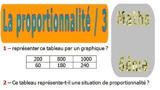 Maths 6ème - La proportionnalité 3 Exercice 2