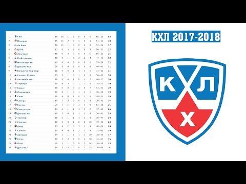 Хоккей. КХЛ 2017/2018. Результаты. Расписание и турнирная таблица. 8-я неделя. (видео)