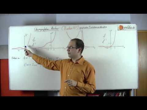 grafisches Funktionsverständnis 2