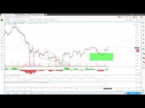 Ежедневный анализ цены биткоина 06.06.2018 - DomaVideo.Ru