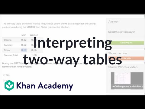 Interpreting Two Way Tables Video Khan Academy