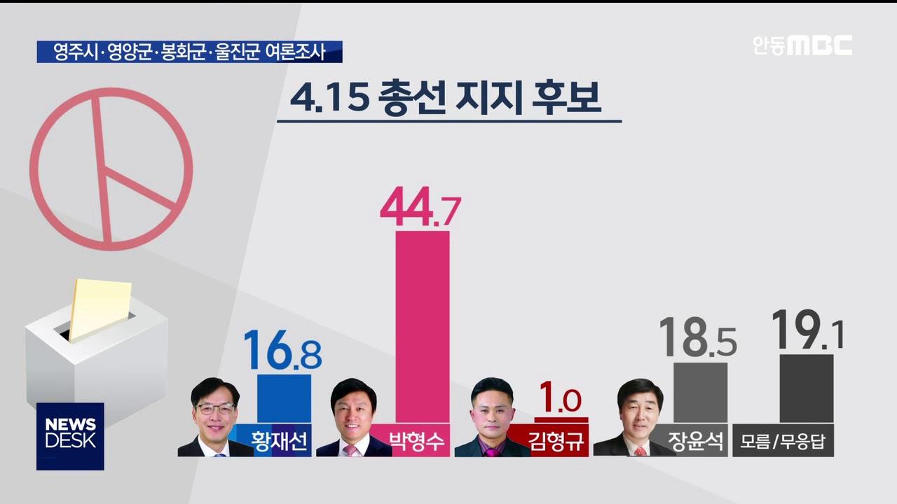 R)영주영양봉화울진군 선거구 여론조사
