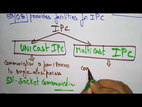 inter process communication | part-1/2 | operating system |