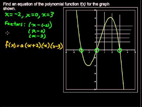 How to Find the Equations of a Polynomial Function from its Graph – Precalculus Tips