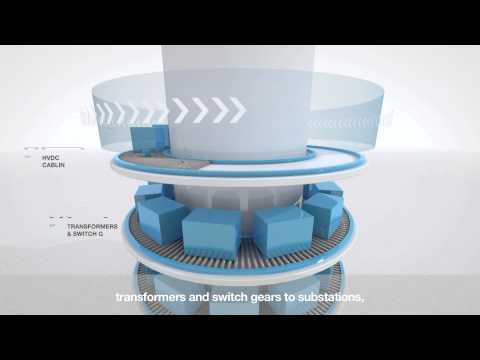 The Wind Economy and ABB's Wind Power Solutions