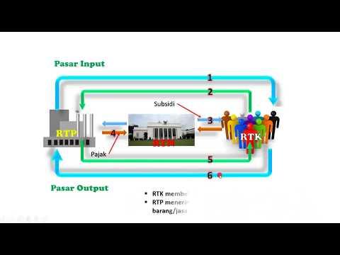 Cara menghitung shu koperasi xalone circular flow diagram interaksi antar pelaku kegiatan ekonomi ccuart Images