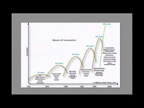 Ein. Technologie und Entrepreneurship Übersicht