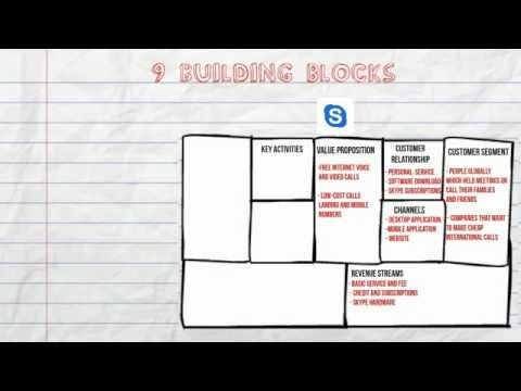 Business Model Canvas for Startups