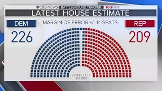 Many key races still close as midterm elections approach