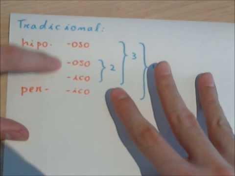 Tradicional - Suscríbete: http://bit.ly/1u5LQ0M Web de química grátis: http://bit.ly/V7RRuO Explicación de las tres formas de nombrar elementos químicos (nomenclatura): tr...