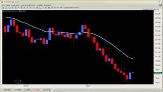 Price Action Forex Trading - Counter Trend Price Action Setups