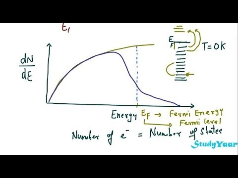 Density of States, Fermi-Dirac Distribution Function and Concept of Fermi Level