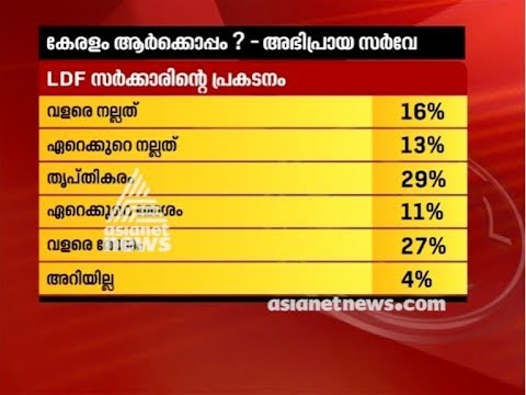 Were Keralites satisfied with State Government | Asianet news Election survey