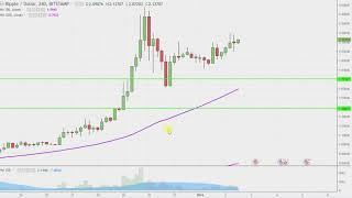 Ripple - XRPUSD Stock Chart Technical Analysis for 01-02-18