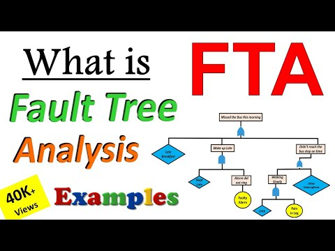 Fault Tree Analysis [ FTA ] What is Fault Tree Analysis  #FTA ? Explained with Animated Examples
