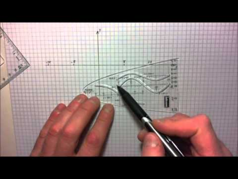 Sinusfunktion zeichnen