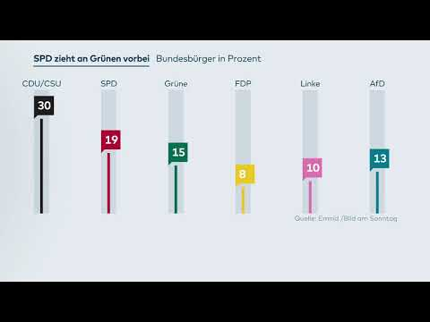 Umfrage: SPD schiebt sich in Umfrage an Grünen vorbei auf Platz zwei