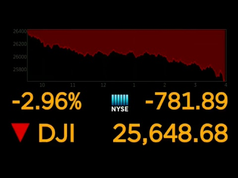 Dow Jones Industrial Average plunges ahead of closing bell at NYSE