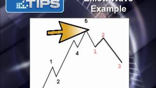 The Elliott Wave Theory
