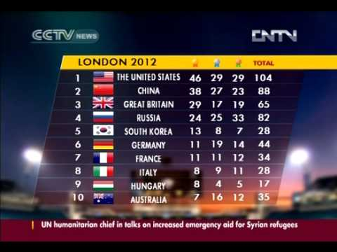Final medal table at 2012 London Olympic Games (видео)