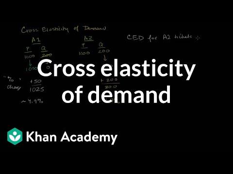 define cross price elasticity of demand