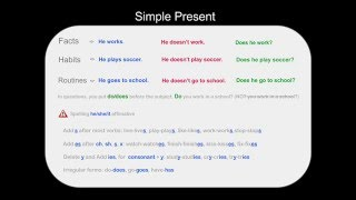 Simple Present Tense for Beginners, Videos for beginners