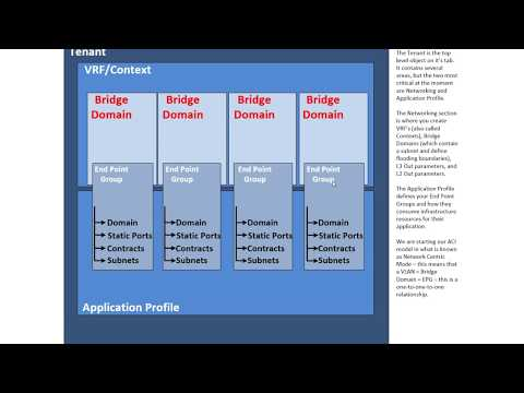 Episode 8: Cisco ACI Tenant Model | ACI for Network Engineers | bwin必赢国际