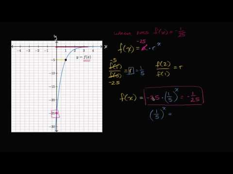 how to find initial value in exponential function