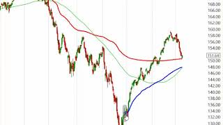 Stock Market Analysis March 8 2019