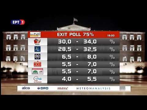 Exit poll: Πρωτιά ΣΥΡΙΖΑ με μικρό προβάδισμα