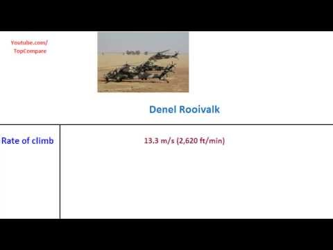 Denel Rooivalk, Attack Helicopter...