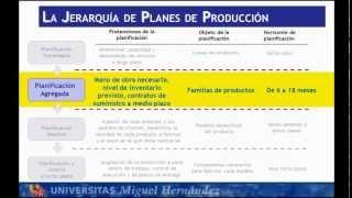 Umh1789 2012-13 Lec31 Planificación Agregada De La Producción