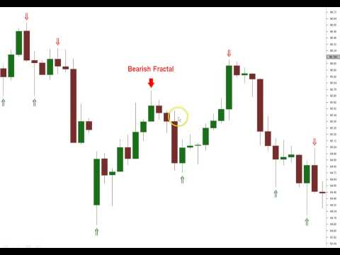 Trading strategy video tutorial