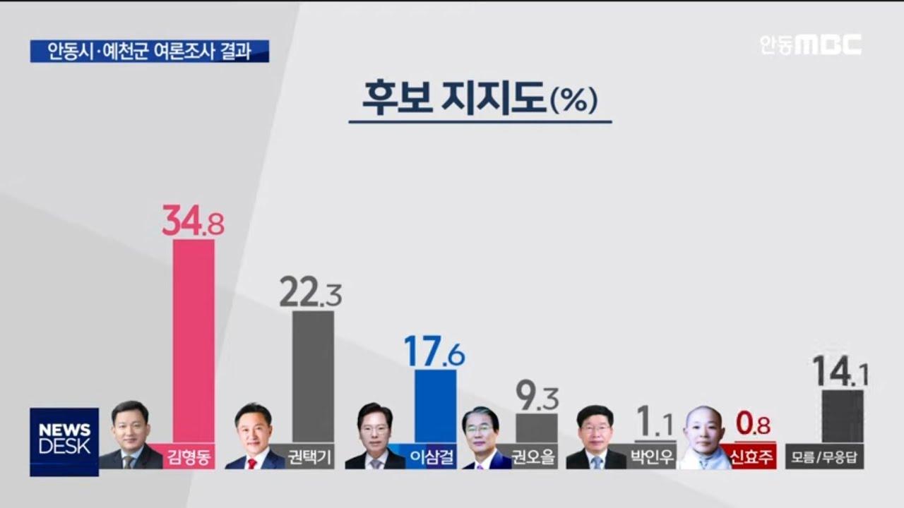 R]4.15 총선 여론조사 결과 - [안동시예천군]