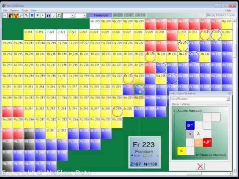 Uranium 235 SERIES Decay