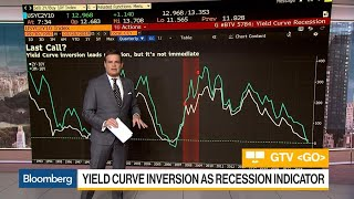 U.S. Yield Curve Inversion: Recession Fear vs. Reality