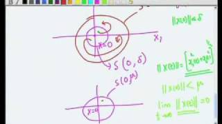 Mod-05 Lec-36 Stability Analysis - Basics