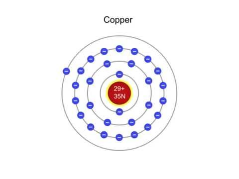What is a Copper Atom?